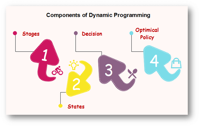Components of Dynamic Programming
