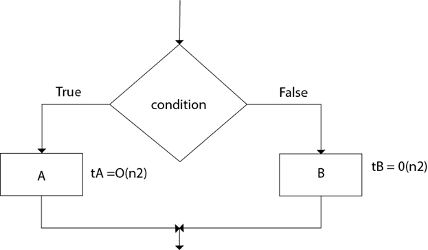 DAA Analyzing Algorithm Control Structure