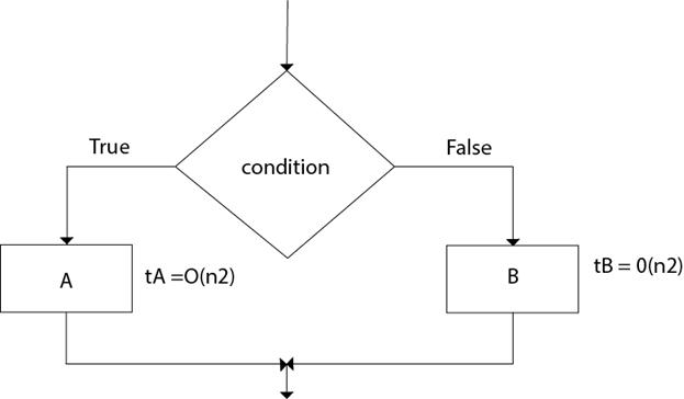 DAA Analyzing Algorithm Control Structure