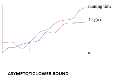 DAA Asymptotic Analysis of algorithms