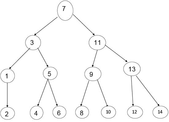 DAA Lower Bound Theory