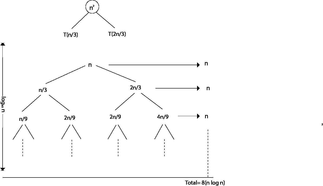 DAA Recursion Tree Method