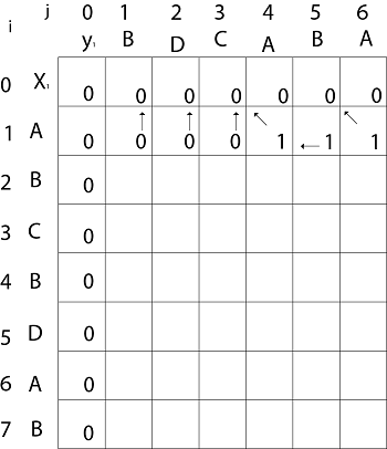 Example of Longest Common Sequence