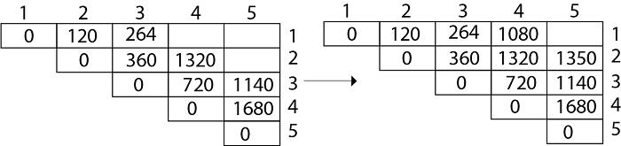 DAA Example of Matrix Chain Multiplication