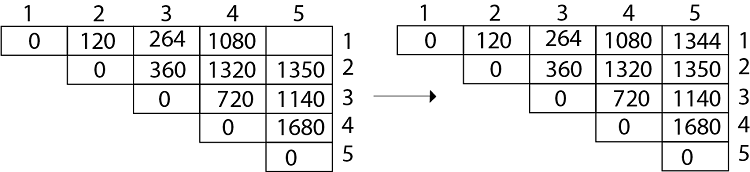 DAA Example of Matrix Chain Multiplication