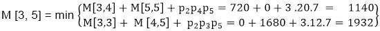 Example of Matrix Chain Multiplication