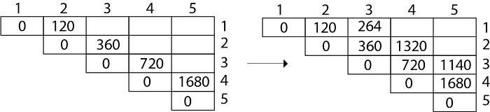 Example of Matrix Chain Multiplication