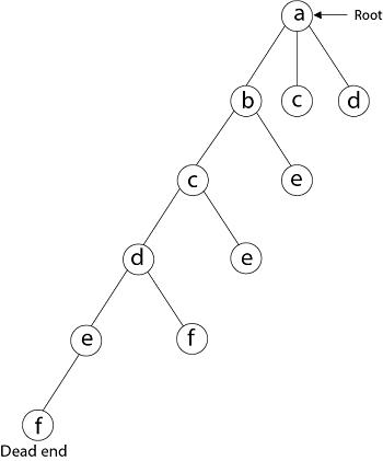 Hamiltonian Circuit Problems