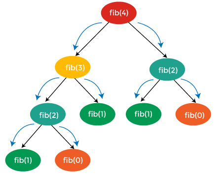 How to solve a dynamic programming problem?