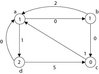 Johnson's Algorithm