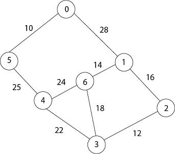 MST Prim's Algorithm