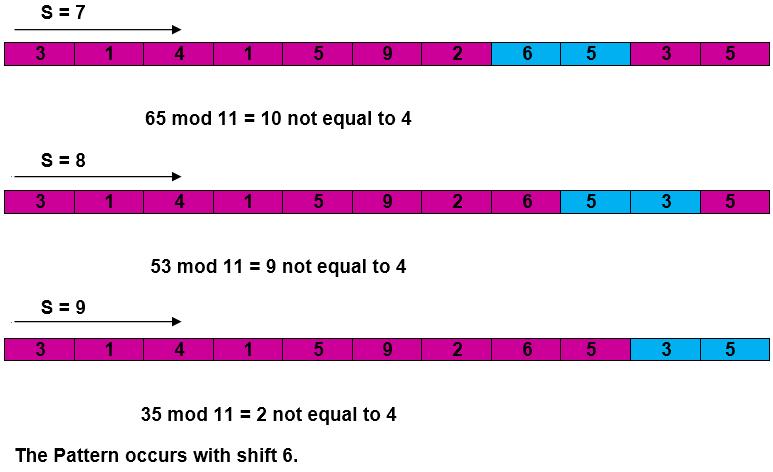 Rabin-Karp-Algorithm