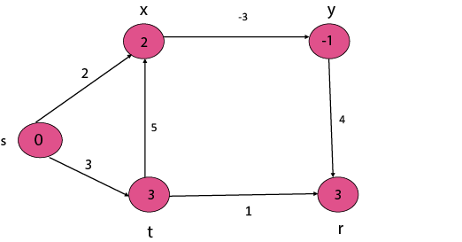 Single Source Shortest Path in a directed Acyclic Graphs
