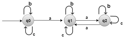 String Matching with Finite Automata