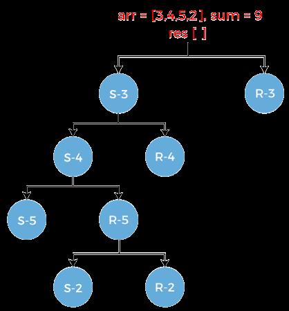 Subset Sum Problem