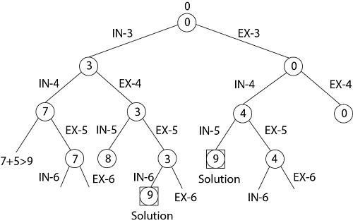 Subset-Sum Problem