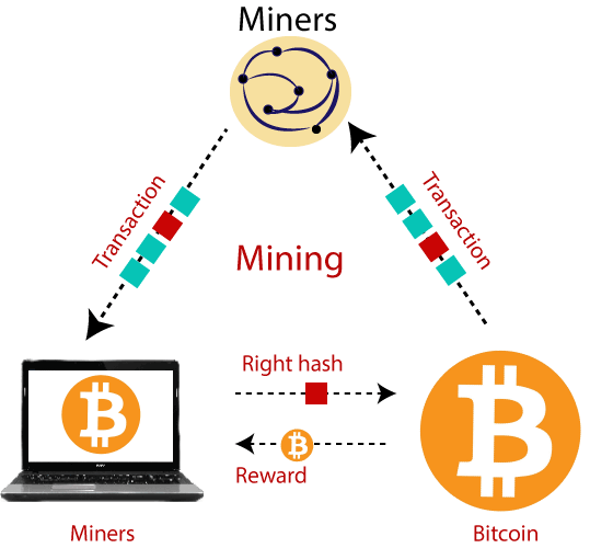 Bitcoin Data Mining 1