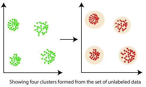 Clustering in Data Mining