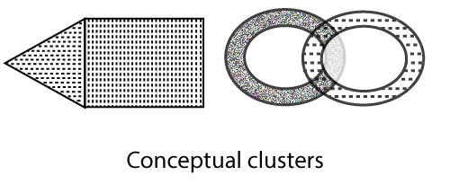 Different types of Clustering