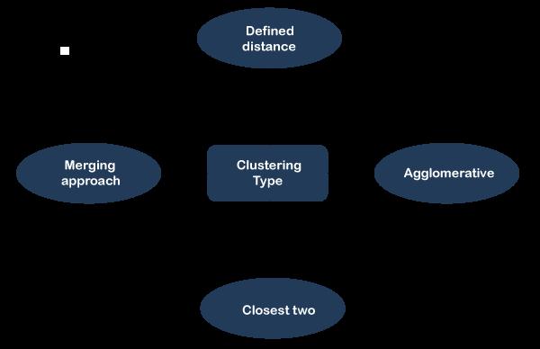 Data Mining MCQ