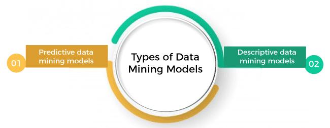 Data Mining Models