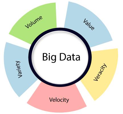 Data Mining Vs Big Data 1