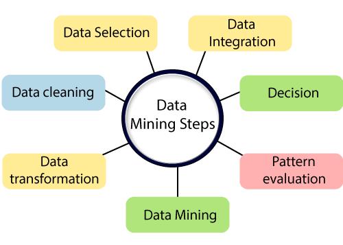 Data Mining Vs Big Data 3