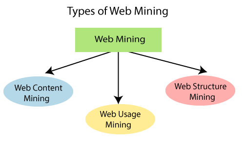 Data Mining- World Wide Web