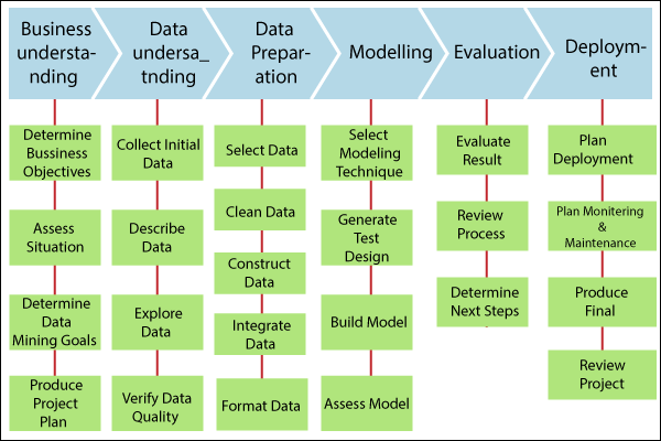 Data Mining Implementation Process