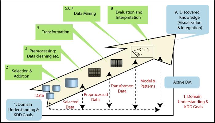 Data Mining Tutorial