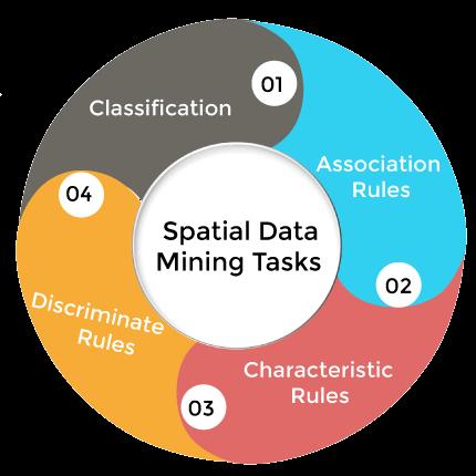 Spatial vs Temporal Data Mining