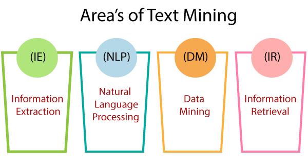 Text Data Mining