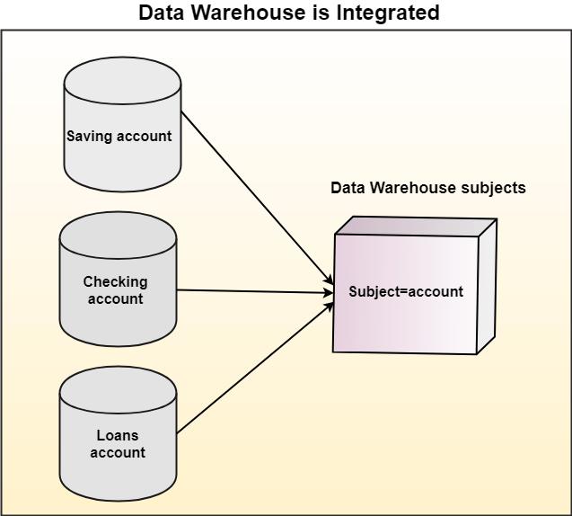 What is Data Warehouse | Data Warehouse Tutorial - javatpoint
