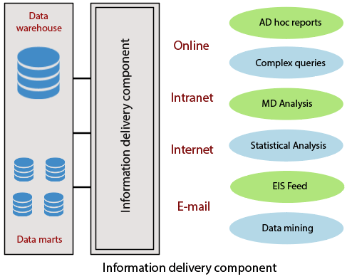 Data Warehouse Components