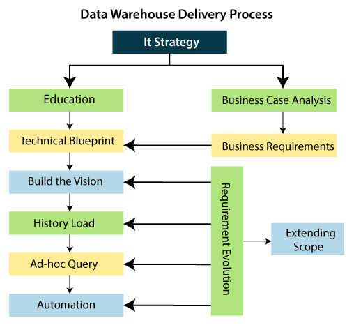 Data Warehouse Delivery Process