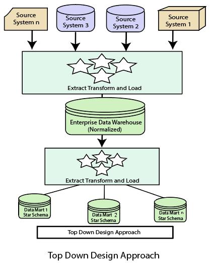Data Warehouse Design - javatpoint
