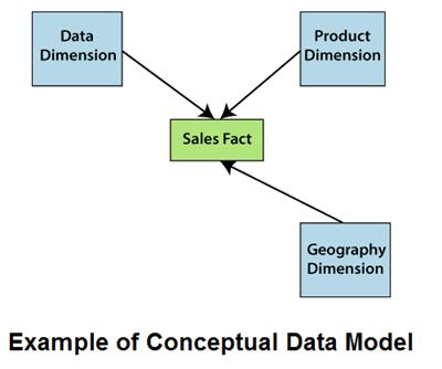 Data Warehouse Modeling - javatpoint