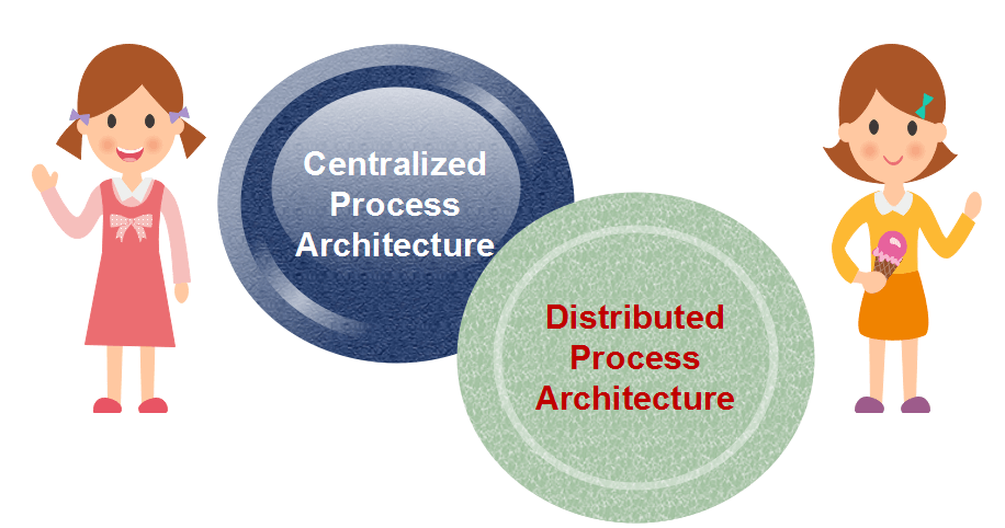 Data Warehouse Process Architecture