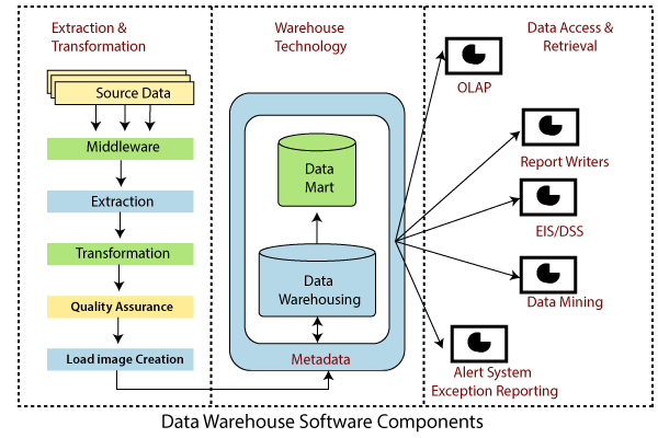 Data Warehouse Tools