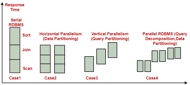 Types of Database Parallelism