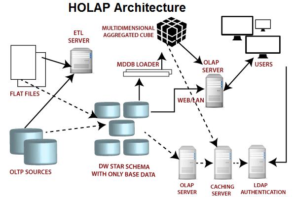 Types of OLAP