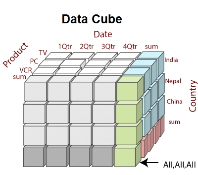 What is Data Cube