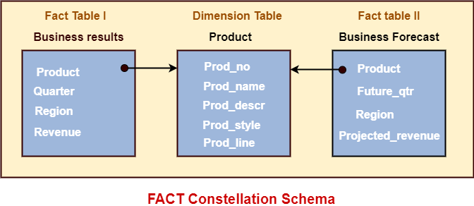 What is Fact Constellation Schema