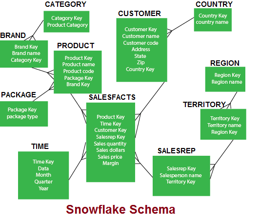What is Snowflake Schema