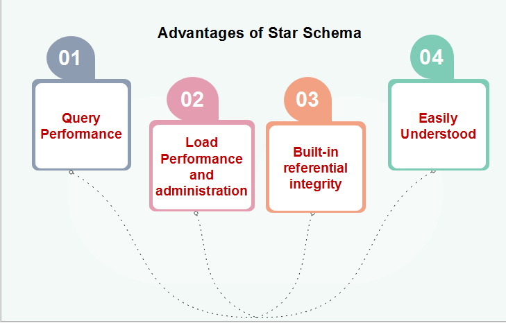 What is Star Schema