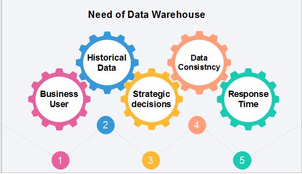 History of Data Warehouse