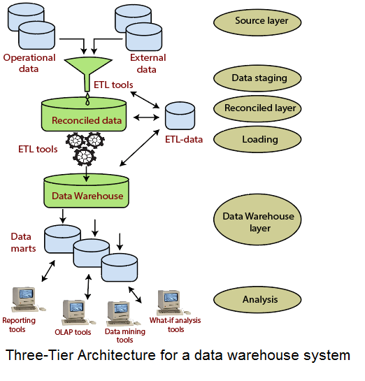 Three-Tier Data Warehouse Architecture