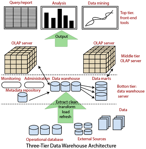 Three-Tier Data Warehouse Architecture - javatpoint