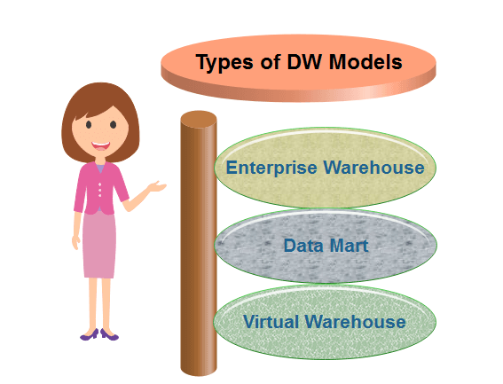 Types of Data Warehouse Models