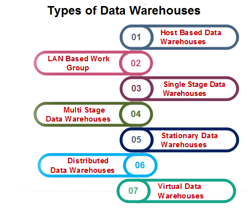 Types of Data Warehouses - javatpoint